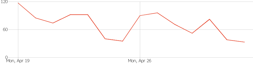 Visits over time